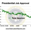 Obama Approval Sinking Like A Rock