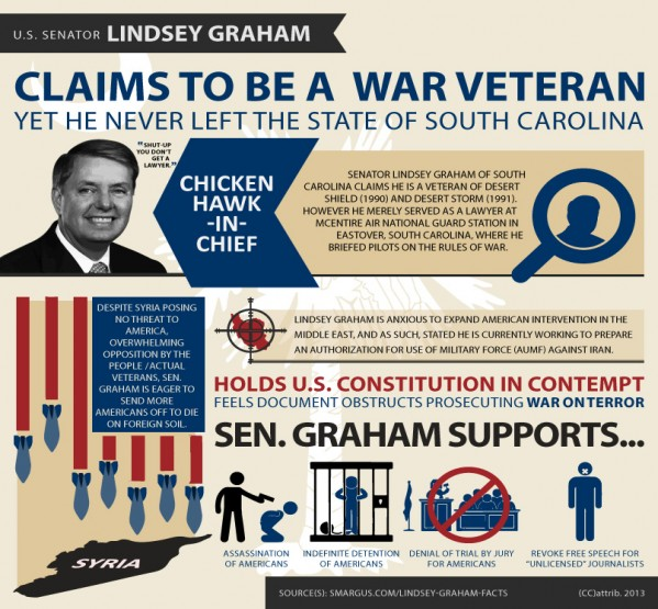 lindsey-graham-facts-INFOposter